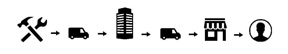 parcours logistique produit classique